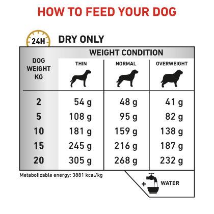 Canine Urinary S/O feeding guide