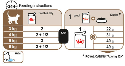 Ageing 12+ (in jelly) feeding guide