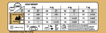 Shih Tzu Adult feeding guide