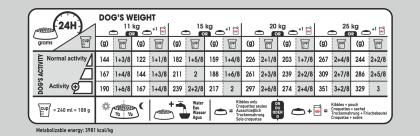 Medium Dermacomfort feeding guide