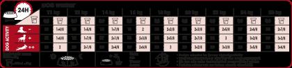 Medium Adult 7+ feeding guide
