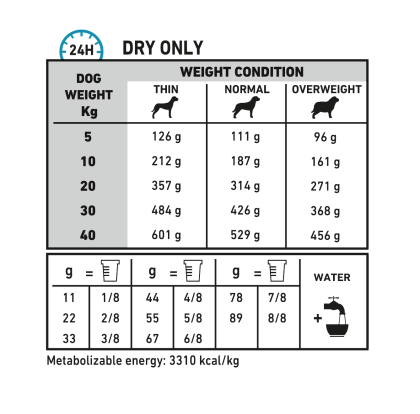 Canine Sensitivity Control feeding guide