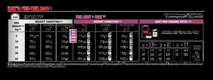 Mobility C2P+ feeding guide