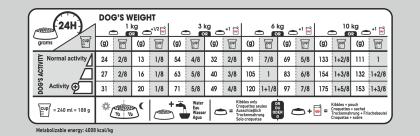 Mini Dermacomfort feeding guide