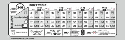 Maxi Dermacomfort feeding guide