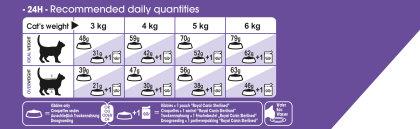 Appetite Control Sterilised 7+ feeding guide