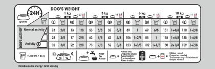 Mini Sterilised Care feeding guide