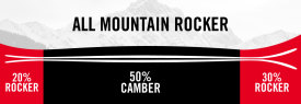 ALL_MOUNTAIN_ROCKER_PROFILE.jpg