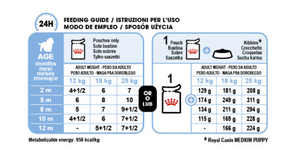 Medium Puppy (in gravy) feeding guide