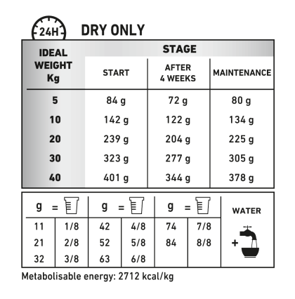 Mobility C2P+ & Satiety feeding guide