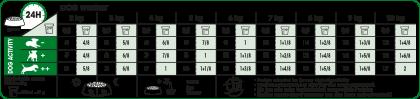 Mini Adult feeding guide