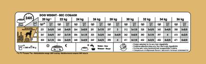 Dalmatian Adult feeding guide