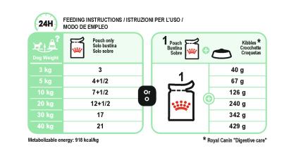 Digestive Care (in loaf) feeding guide