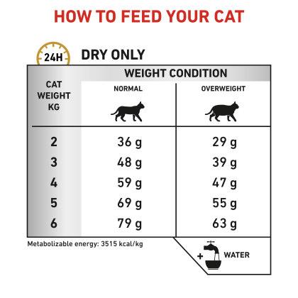 Feline Urinary S/O Moderate Calorie feeding guide
