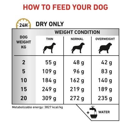 Canine Urinary U/C feeding guide