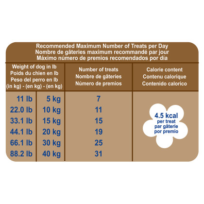 Royal Canin Veterinary Diet Gastrointestinal Canine Treats