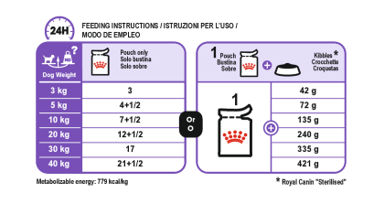 Sterilised Care (in loaf) feeding guide