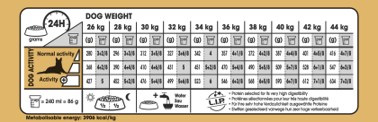 German Shepherd Adult 5+ feeding guide