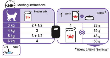 Sterilised (in gravy) feeding guide