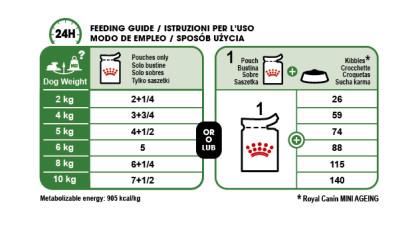Mini Ageing 12+ (in gravy) feeding guide