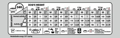 Mini Light Weight Care feeding guide
