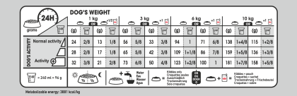 Mini Coat Care feeding guide