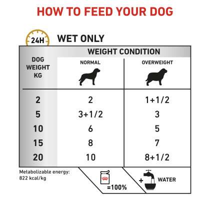 Canine Urinary S/O Moderate Calorie (in gravy) feeding guide