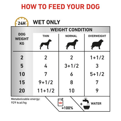 Canine Urinary S/O (in gravy) feeding guide