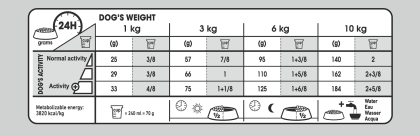 Mini Dental Care feeding guide