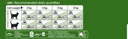 Outdoor 7+ feeding guide