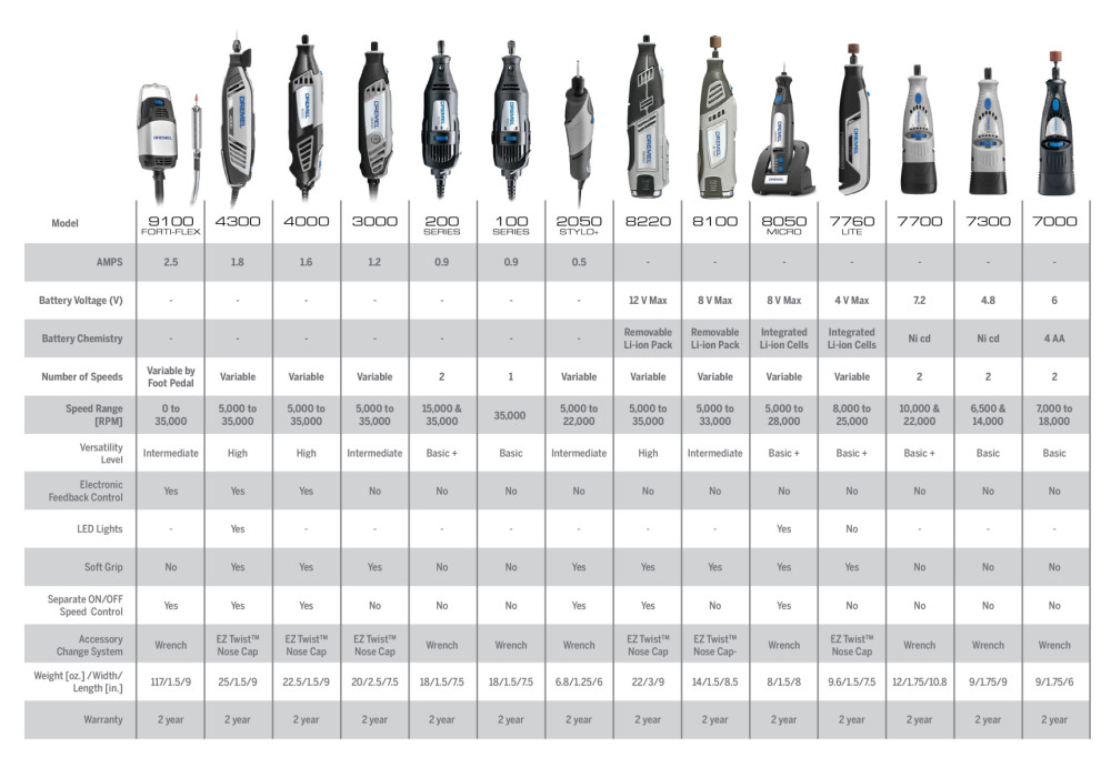 Dremel Rotary Tool Specifications.pdf