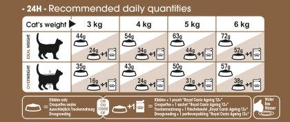 Ageing sterilised 12+ feeding guide