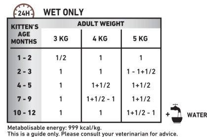 Gastrointestinal Kitten (ultra-soft mousse) feeding guide