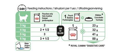 Digest Sensitive Care (in gravy) feeding guide
