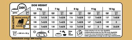 Pug Adult feeding guide