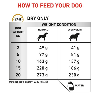 Canine Urinary S/O Moderate Calorie feeding guide