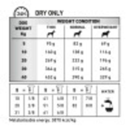 Renal & Mobility C2P+ feeding guide