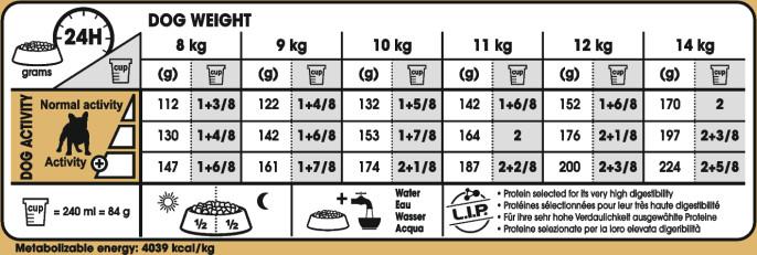Feeding Guide
