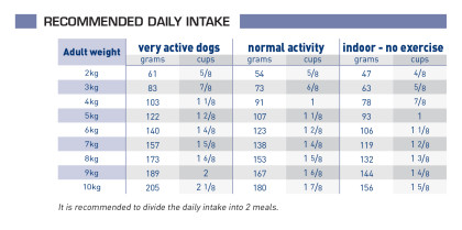 Senior consult mature small dog feeding guide