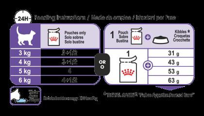 Appetite Control Care (in gravy) feeding guide
