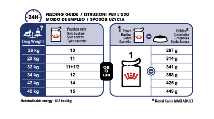 Maxi Adult (in gravy) feeding guide