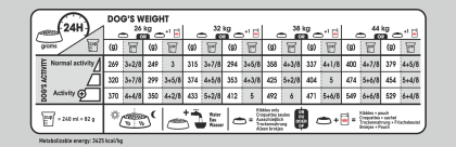Maxi Sterilised Care feeding guide