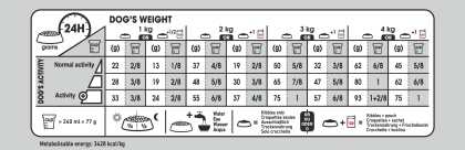 X-Small Light Weight Care feeding guide