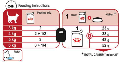 Instinctive (in jelly) feeding guide