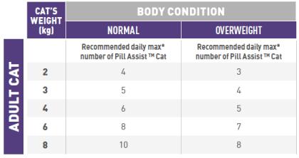 Pill Assist Cat feeding guide