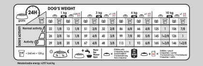 Mini Digestive Care feeding guide