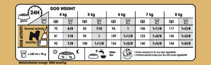 Bichon Frise Adult feeding guide