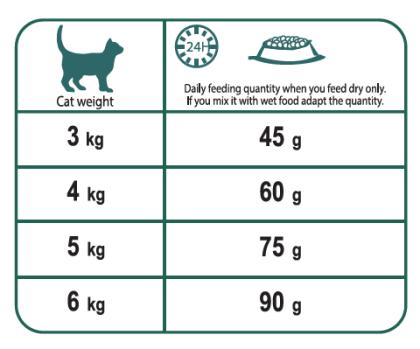 No 3 Lively feeding guide