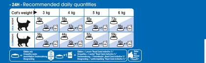 Indoor 7+ feeding guide