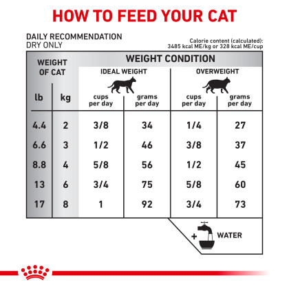 Selected Protein PV Dry Cat Food